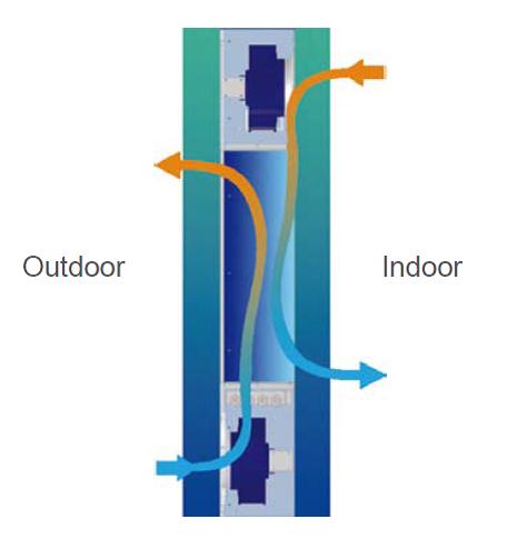 Теплообменник воздух воздух 90 градусо на входе производительность 36000 т ч теплообменник парогенератор режим