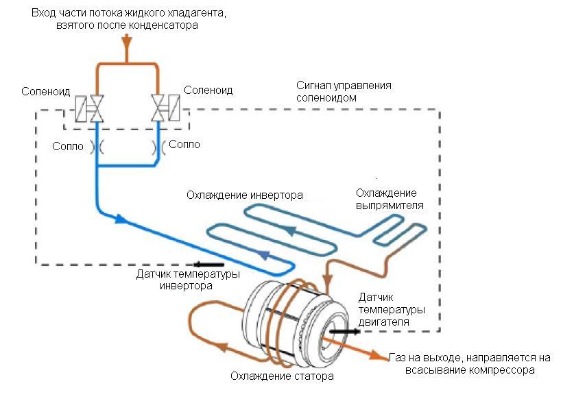 Схема охлаждения компрессора